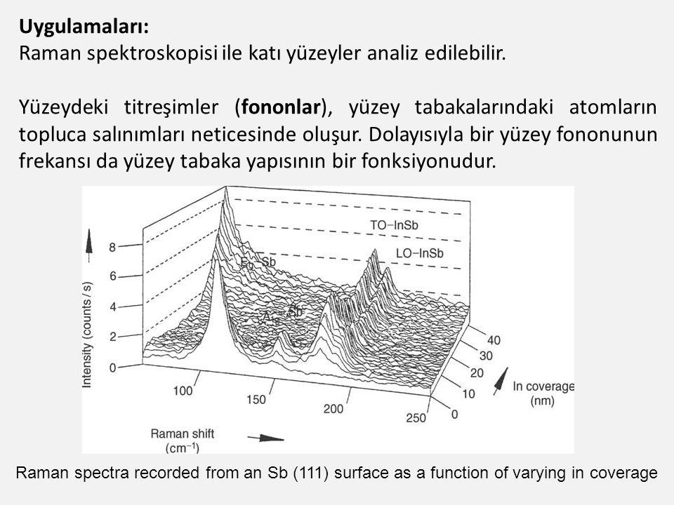 Raman spektroskopisi ile katı yüzeyler analiz edilebilir.
