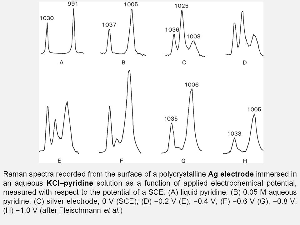 Raman spectra recorded from the surface of a polycrystalline Ag electrode immersed in an aqueous KCl–pyridine solution as a function of applied electrochemical potential, measured with respect to the potential of a SCE: (A) liquid pyridine; (B) 0.05 M aqueous pyridine: (C) silver electrode, 0 V (SCE); (D) −0.2 V (E); −0.4 V; (F) −0.6 V (G); −0.8 V; (H) −1.0 V (after Fleischmann et al.)