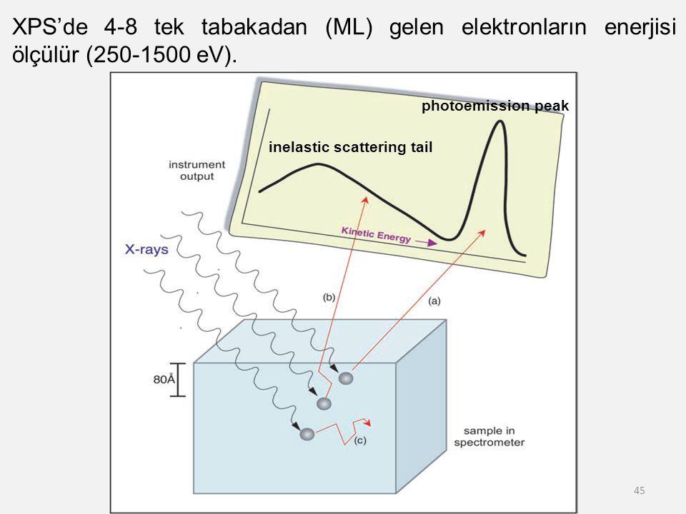 XPS'de 4-8 tek tabakadan (ML) gelen elektronların enerjisi ölçülür (250-1500 eV).
