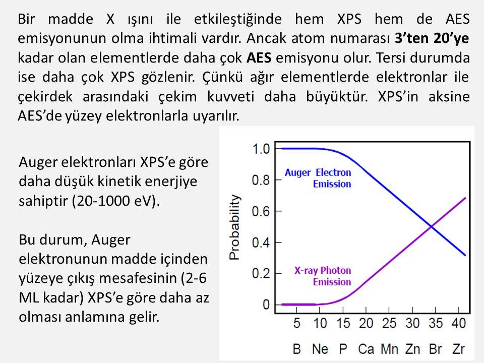 Bir madde X ışını ile etkileştiğinde hem XPS hem de AES emisyonunun olma ihtimali vardır. Ancak atom numarası 3'ten 20'ye kadar olan elementlerde daha çok AES emisyonu olur. Tersi durumda ise daha çok XPS gözlenir. Çünkü ağır elementlerde elektronlar ile çekirdek arasındaki çekim kuvveti daha büyüktür. XPS'in aksine AES'de yüzey elektronlarla uyarılır.