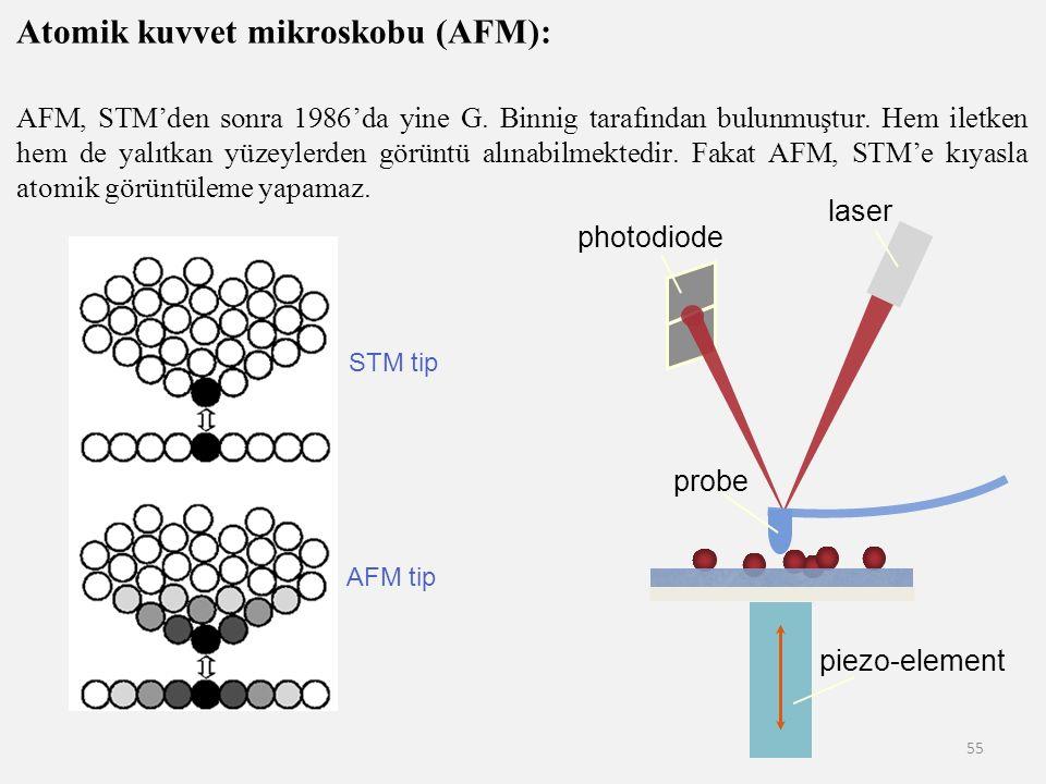 Atomik kuvvet mikroskobu (AFM):