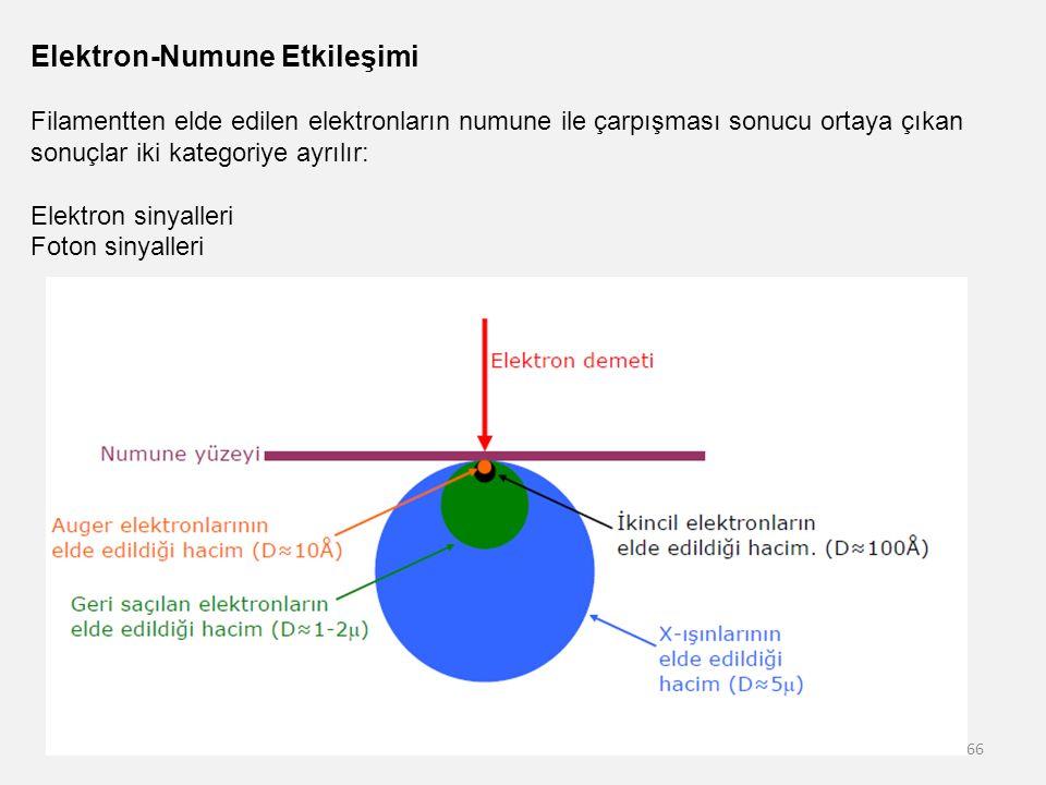 Elektron-Numune Etkileşimi