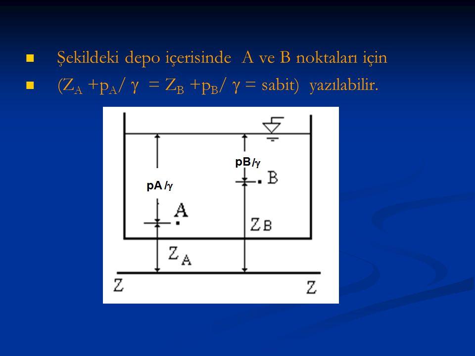 Şekildeki depo içerisinde A ve B noktaları için