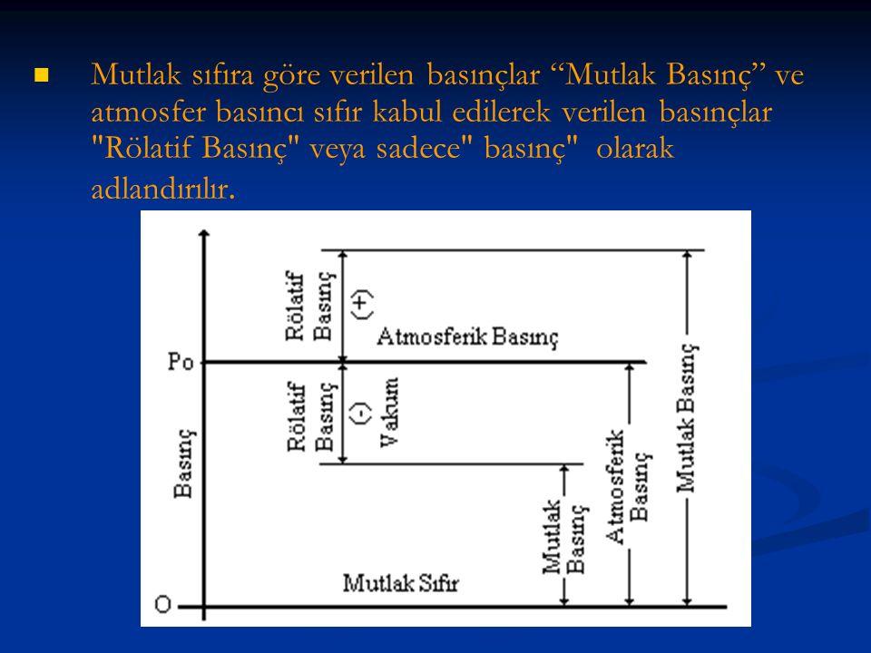 Mutlak sıfıra göre verilen basınçlar Mutlak Basınç ve atmosfer basıncı sıfır kabul edilerek verilen basınçlar Rölatif Basınç veya sadece basınç olarak adlandırılır.