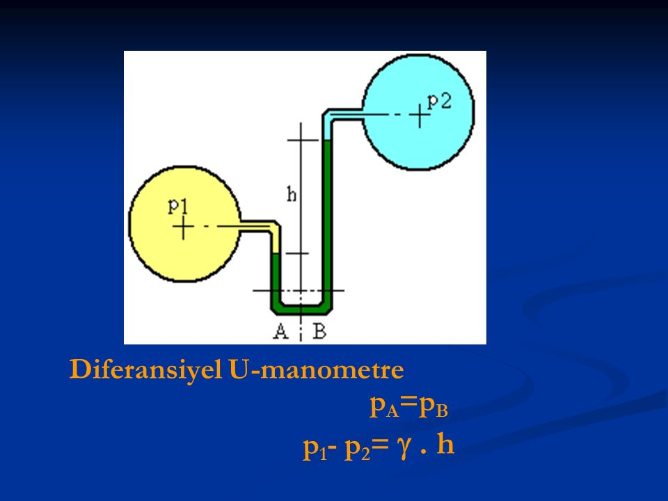 Diferansiyel U-manometre pA=pB