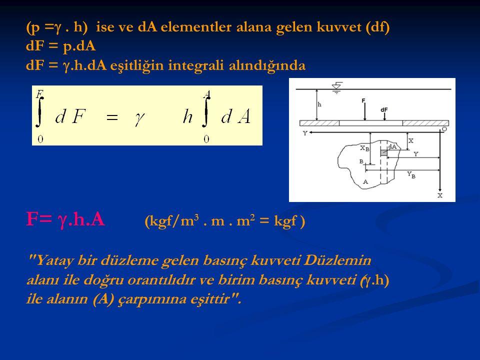 (p = . h) ise ve dA elementler alana gelen kuvvet (df)
