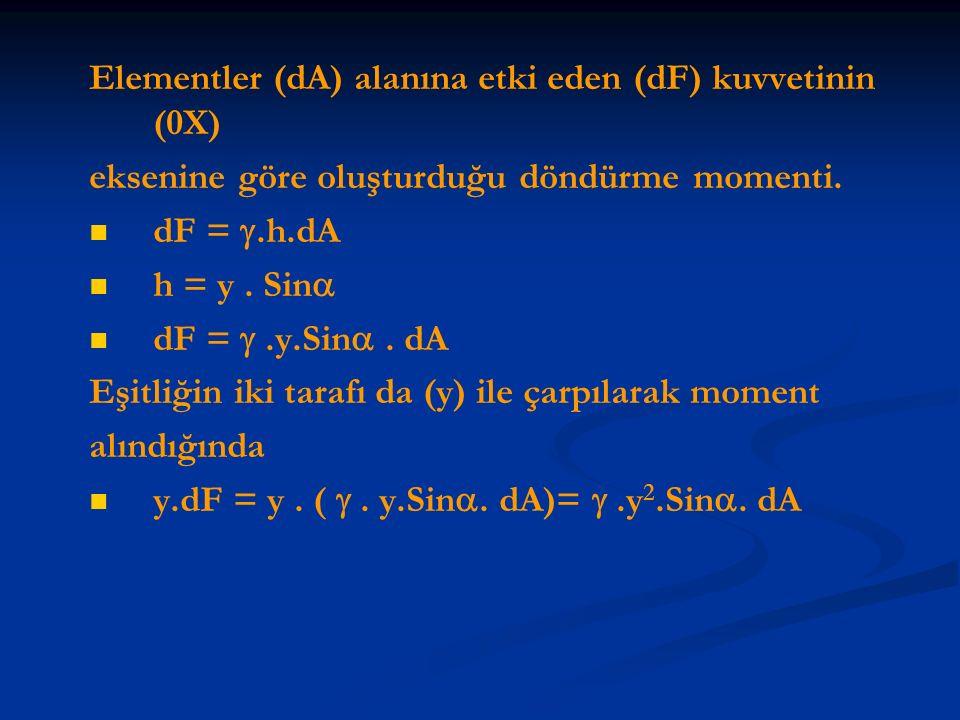 Elementler (dA) alanına etki eden (dF) kuvvetinin (0X)