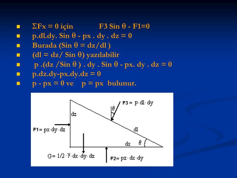 Fx = 0 için F3 Sin  - F1=0 p.dl.dy. Sin  - px . dy . dz = 0. Burada (Sin  = dz/dl )