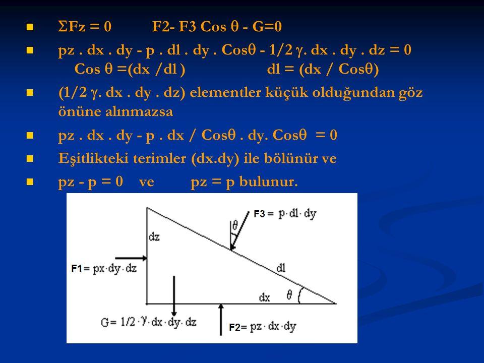 Fz = 0 F2- F3 Cos  - G=0 pz . dx . dy - p . dl . dy . Cos - 1/2 . dx . dy . dz = 0 Cos  =(dx /dl ) dl = (dx / Cos)