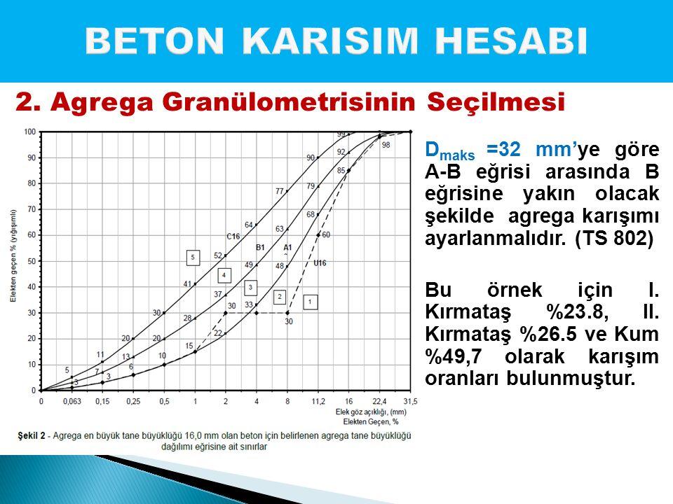 BETON KARISIM HESABI 2. Agrega Granülometrisinin Seçilmesi