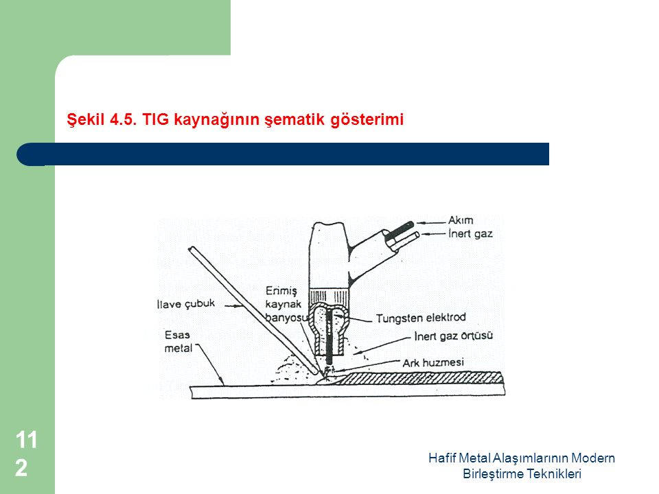 Şekil 4.5. TIG kaynağının şematik gösterimi