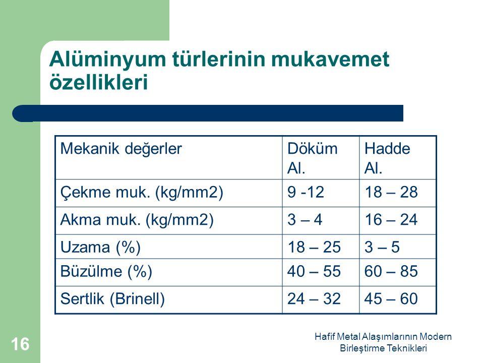 Alüminyum türlerinin mukavemet özellikleri
