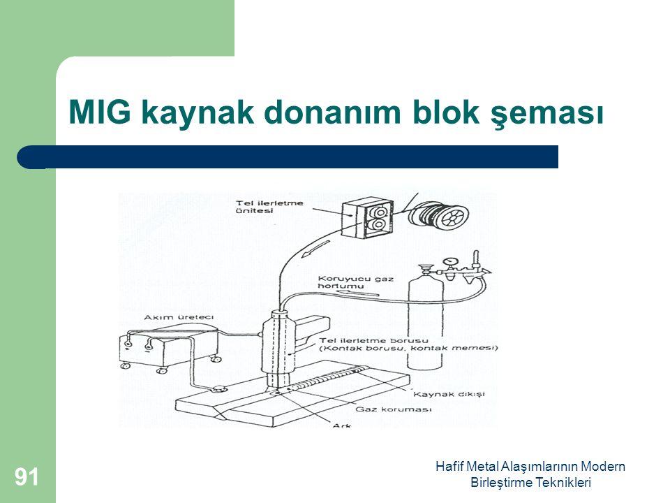 MIG kaynak donanım blok şeması