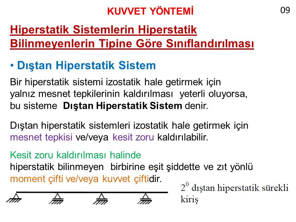 • Dıştan Hiperstatik Sistem
