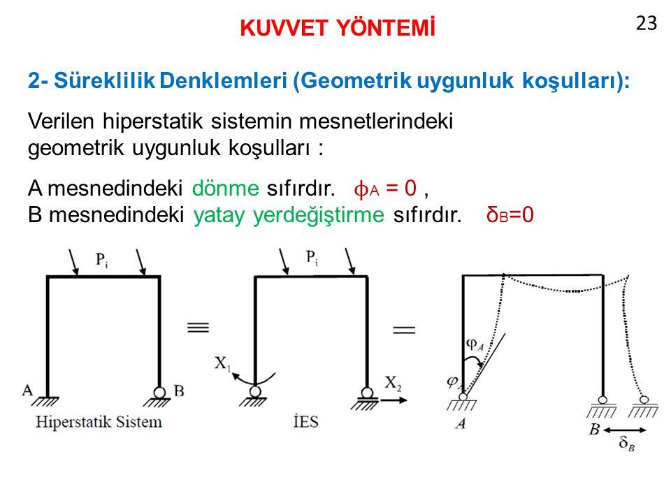 23 KUVVET YÖNTEMİ. 2- Süreklilik Denklemleri (Geometrik uygunluk koşulları):