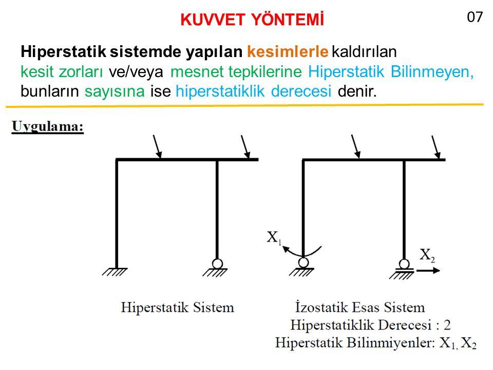 KUVVET YÖNTEMİ 07. Hiperstatik sistemde yapılan kesimlerle kaldırılan.
