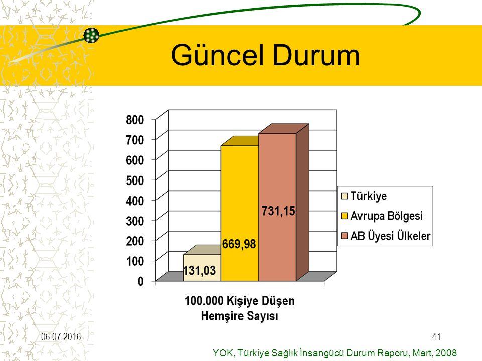 Güncel Durum 28.04.2017 YOK, Türkiye Sağlık İnsangücü Durum Raporu, Mart, 2008