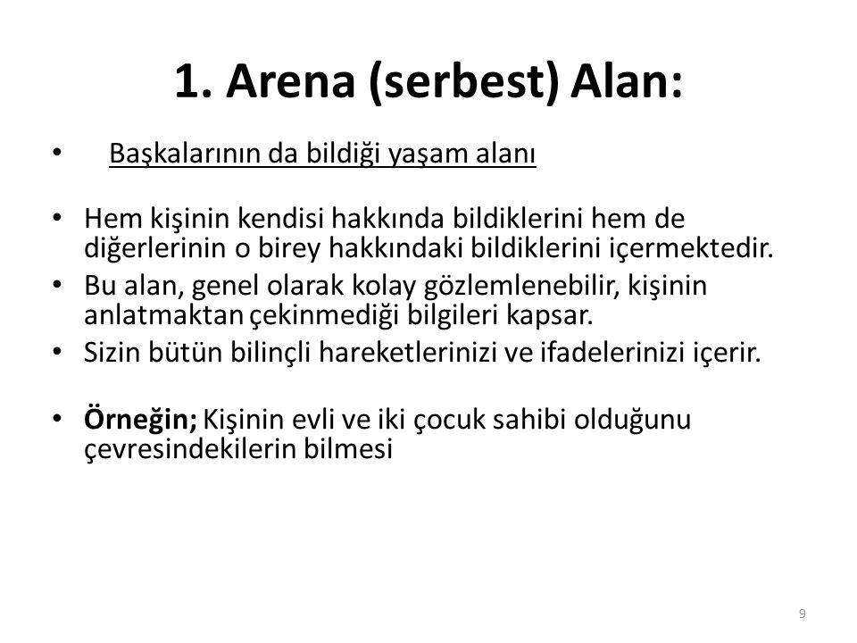 1. Arena (serbest) Alan: Başkalarının da bildiği yaşam alanı