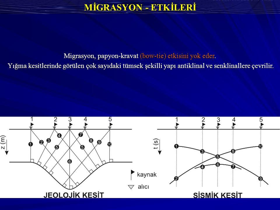 Migrasyon, papyon-kravat (bow-tie) etkisini yok eder.