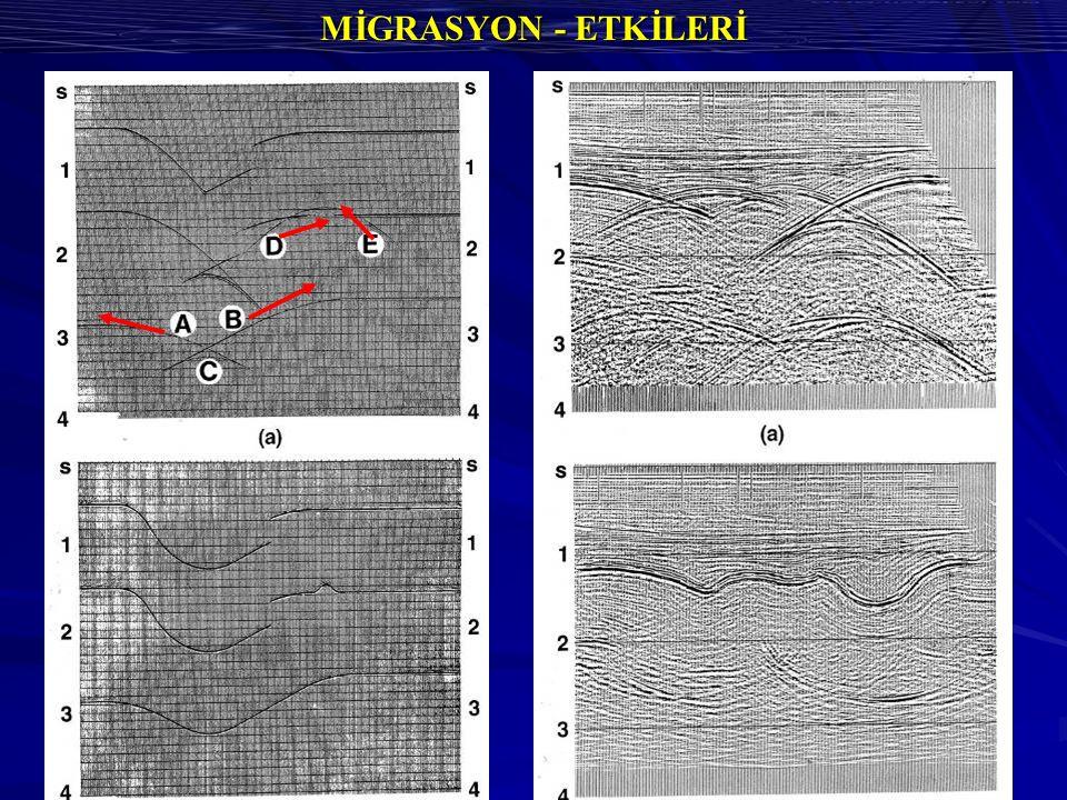 MİGRASYON - ETKİLERİ
