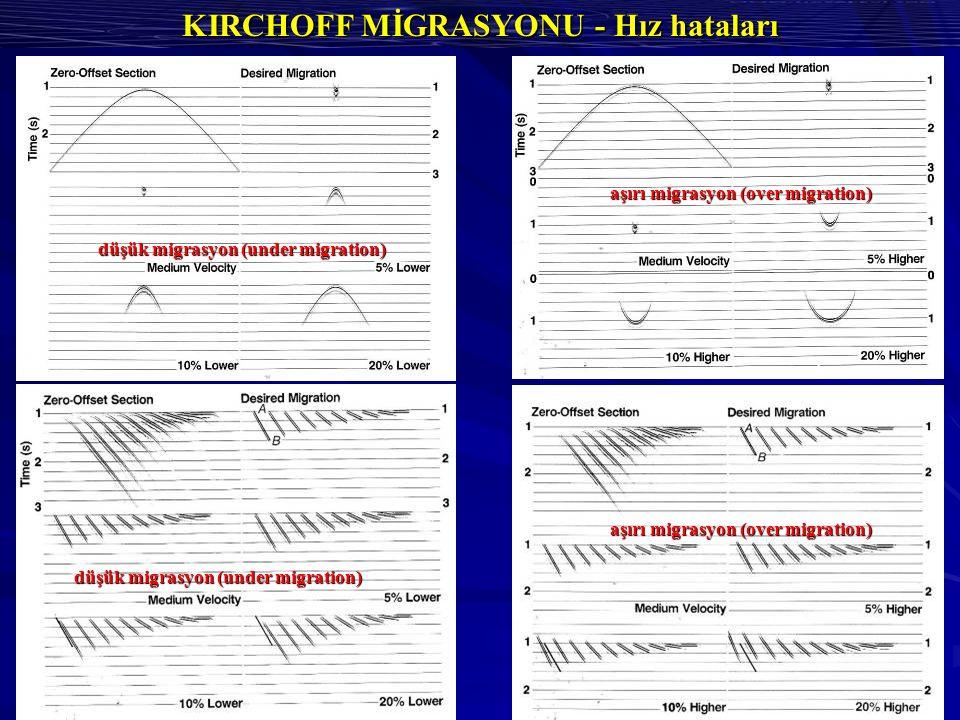KIRCHOFF MİGRASYONU - Hız hataları