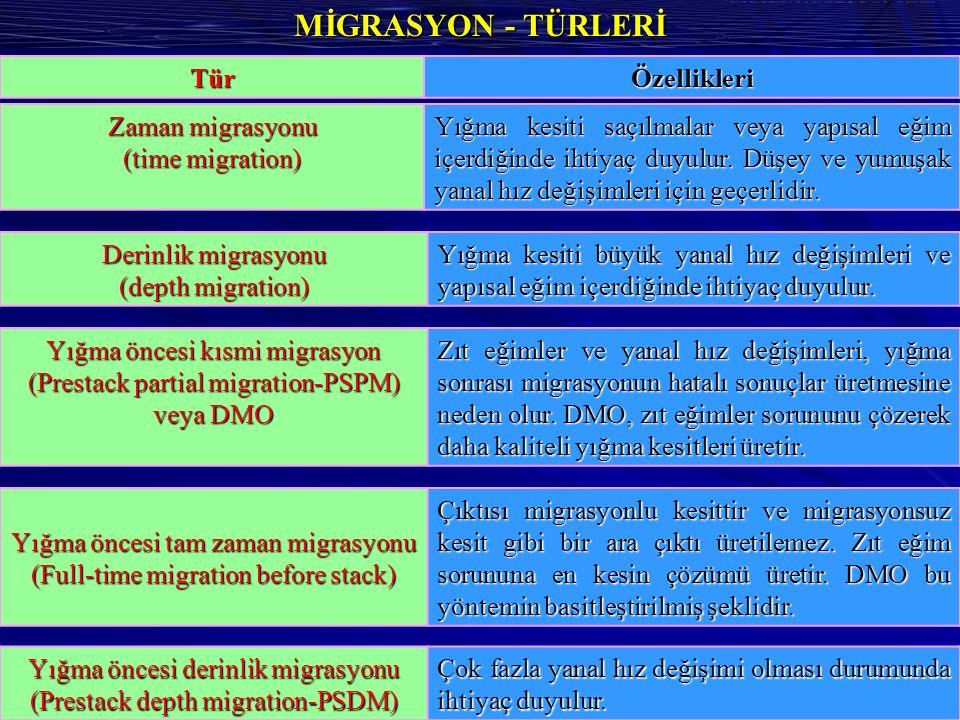 MİGRASYON - TÜRLERİ Tür Özellikleri Zaman migrasyonu (time migration)
