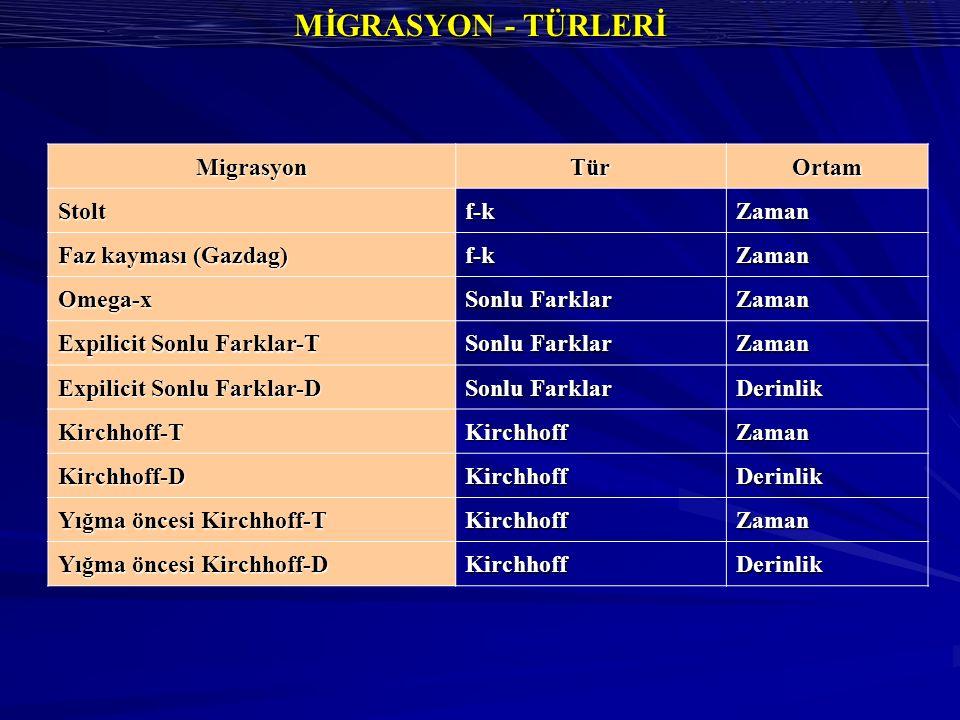 MİGRASYON - TÜRLERİ Migrasyon Tür Ortam Stolt f-k Zaman