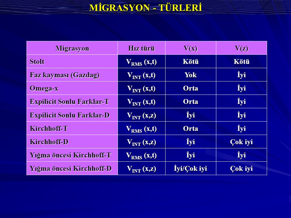 MİGRASYON - TÜRLERİ Migrasyon Hız türü V(x) V(z) Stolt VRMS (x,t) Kötü