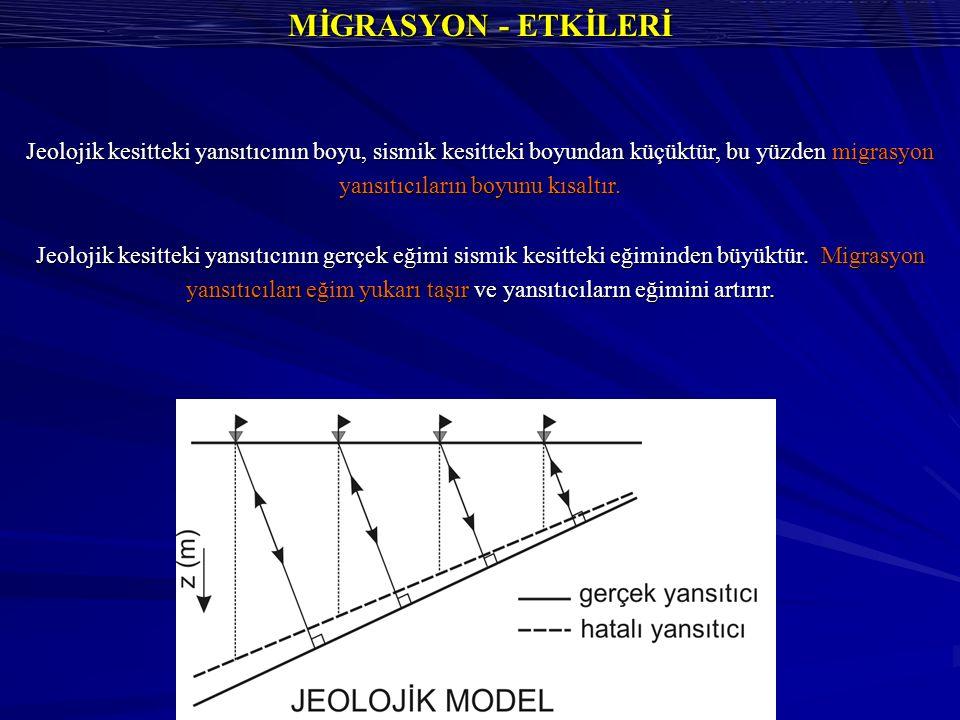 MİGRASYON - ETKİLERİ Jeolojik kesitteki yansıtıcının boyu, sismik kesitteki boyundan küçüktür, bu yüzden migrasyon yansıtıcıların boyunu kısaltır.