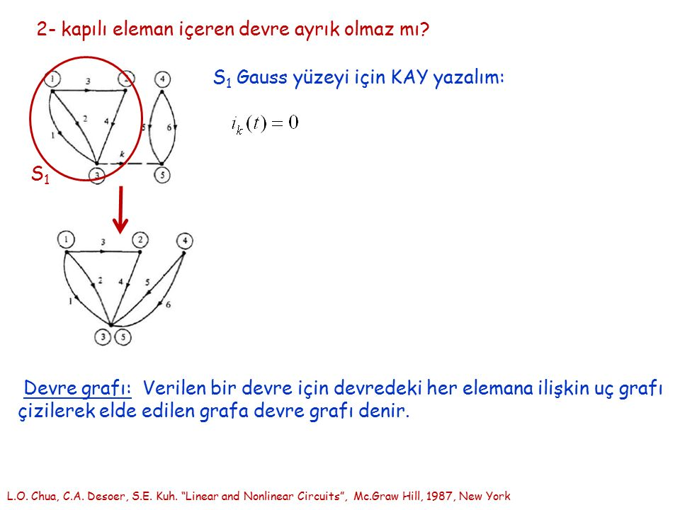 S1 Gauss yüzeyi için KAY yazalım: