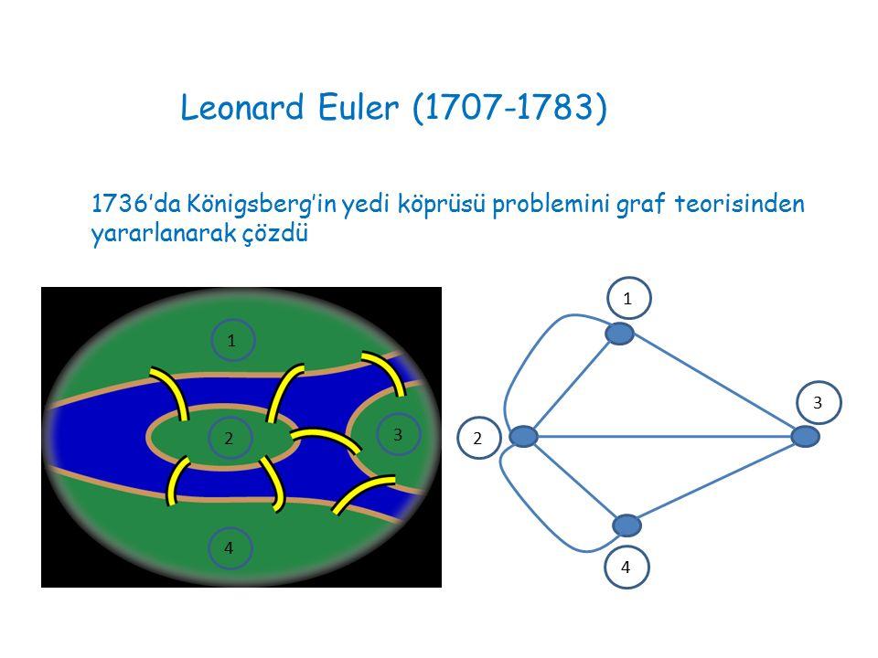 Leonard Euler (1707-1783) 1736'da Königsberg'in yedi köprüsü problemini graf teorisinden yararlanarak çözdü.