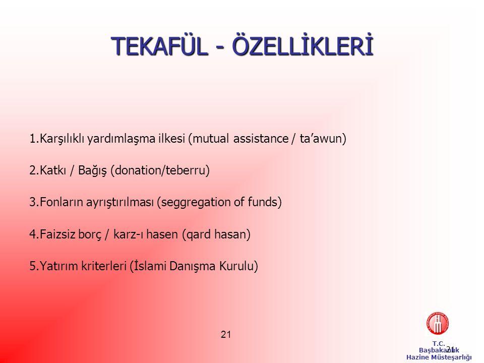 TEKAFÜL - ÖZELLİKLERİ Karşılıklı yardımlaşma ilkesi (mutual assistance / ta'awun) Katkı / Bağış (donation/teberru)
