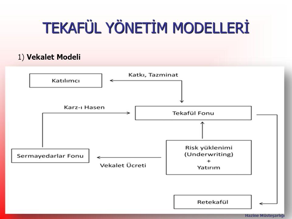 TEKAFÜL YÖNETİM MODELLERİ