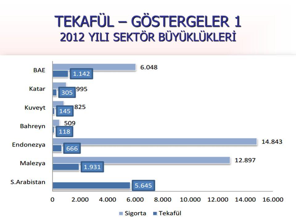 TEKAFÜL – GÖSTERGELER 1 2012 YILI SEKTÖR BÜYÜKLÜKLERİ