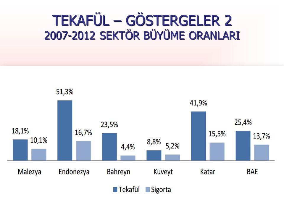 TEKAFÜL – GÖSTERGELER 2 2007-2012 SEKTÖR BÜYÜME ORANLARI