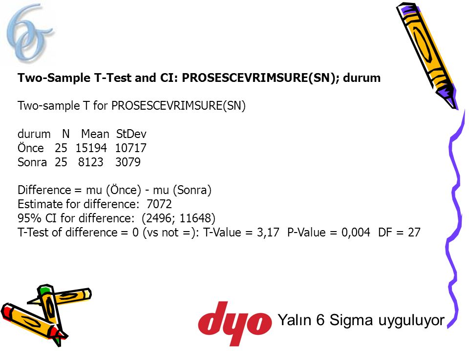 Two-Sample T-Test and CI: PROSESCEVRIMSURE(SN); durum