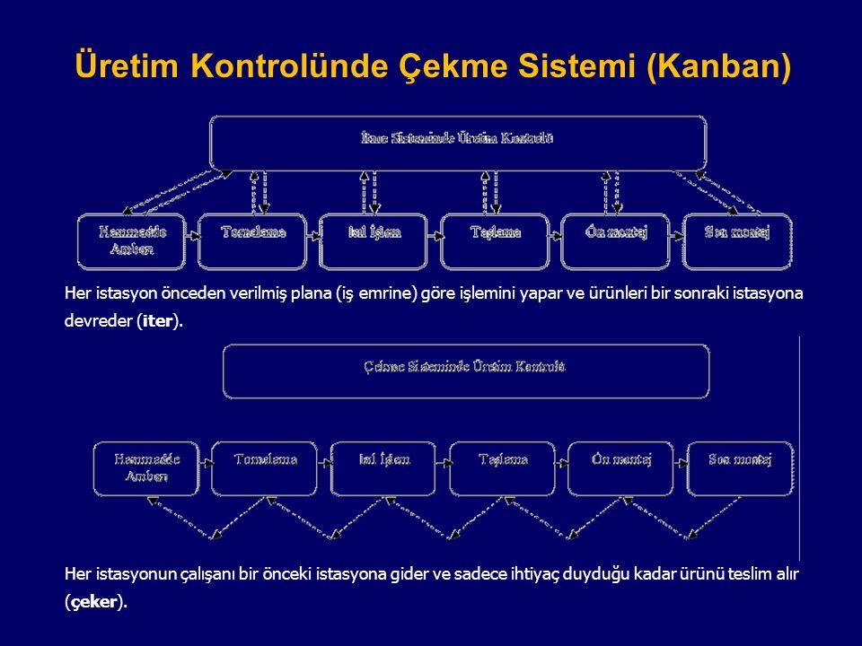 Üretim Kontrolünde Çekme Sistemi (Kanban)