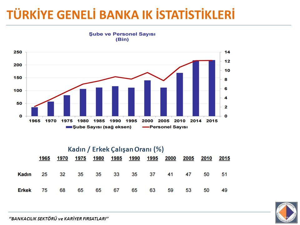 TÜRKİYE GENELİ BANKA IK İSTATİSTİKLERİ