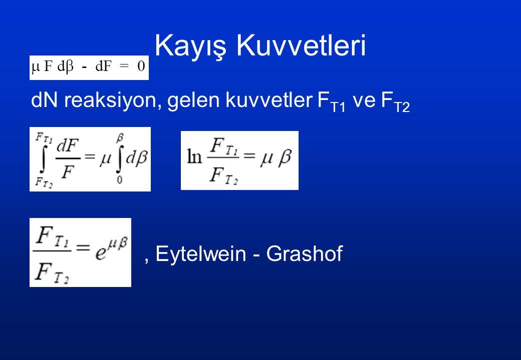Kayış Kuvvetleri dN reaksiyon, gelen kuvvetler FT1 ve FT2 , Eytelwein - Grashof