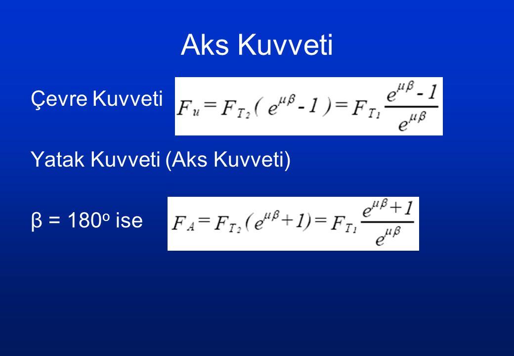 Aks Kuvveti Çevre Kuvveti Yatak Kuvveti (Aks Kuvveti) β = 180o ise