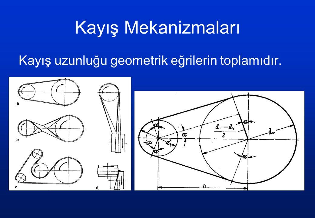Kayış Mekanizmaları Kayış uzunluğu geometrik eğrilerin toplamıdır.