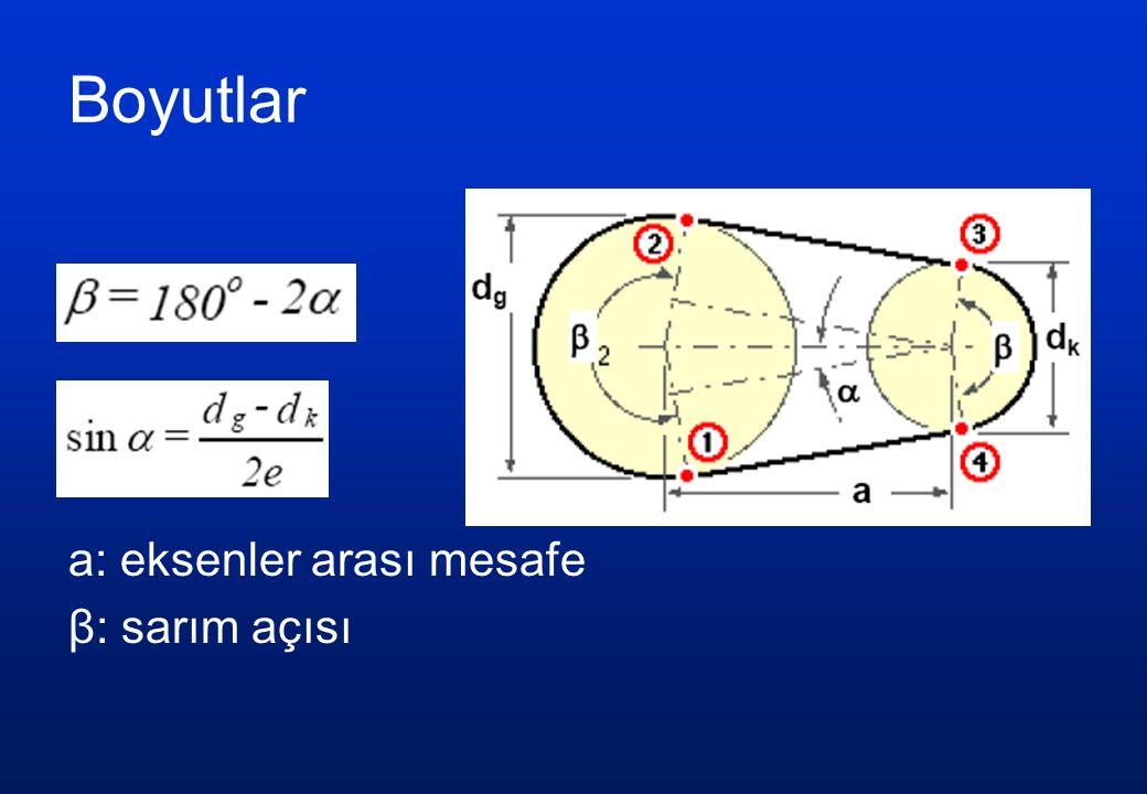 Boyutlar a: eksenler arası mesafe β: sarım açısı