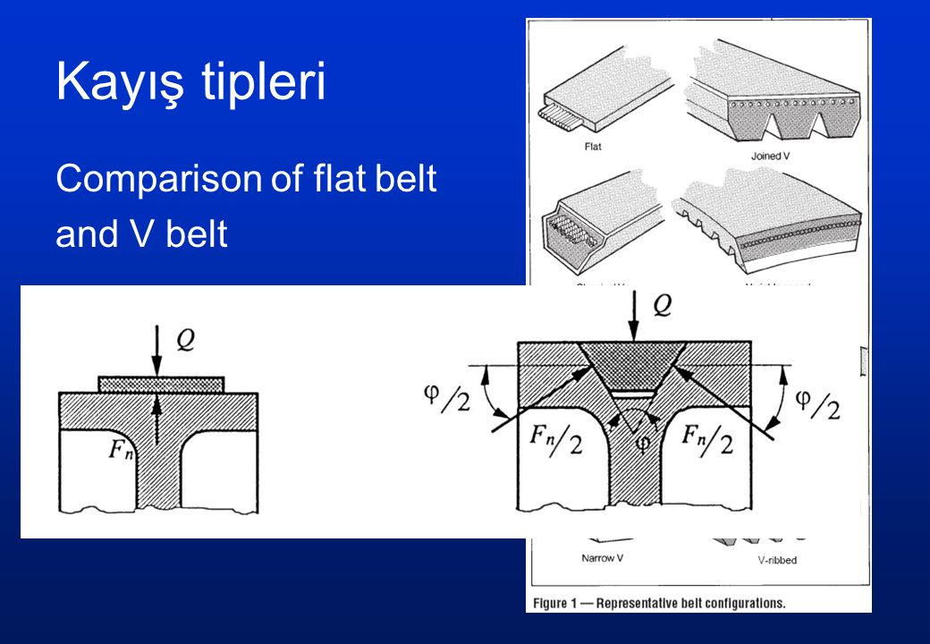 Kayış tipleri Comparison of flat belt and V belt