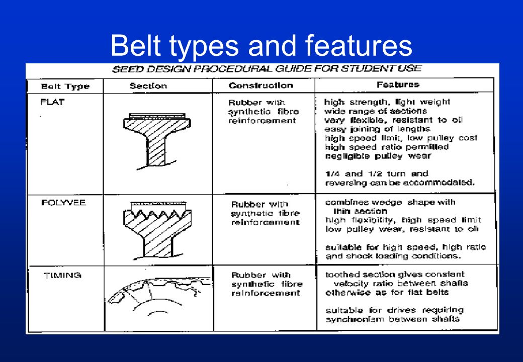 Belt types and features