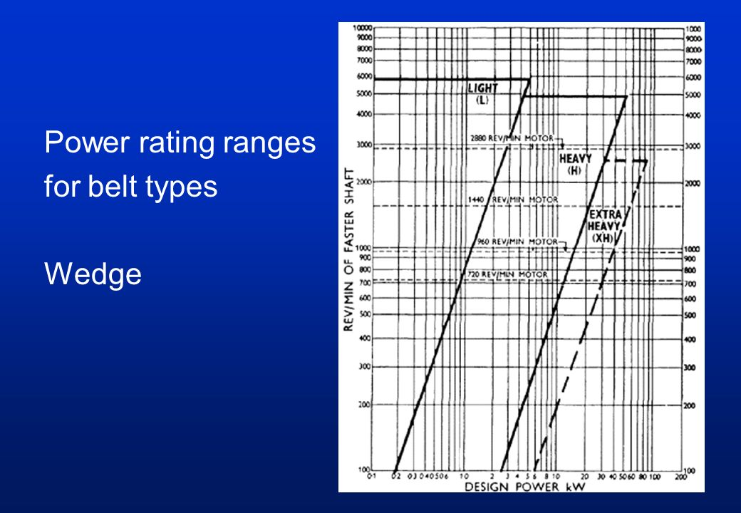 Power rating ranges for belt types Wedge