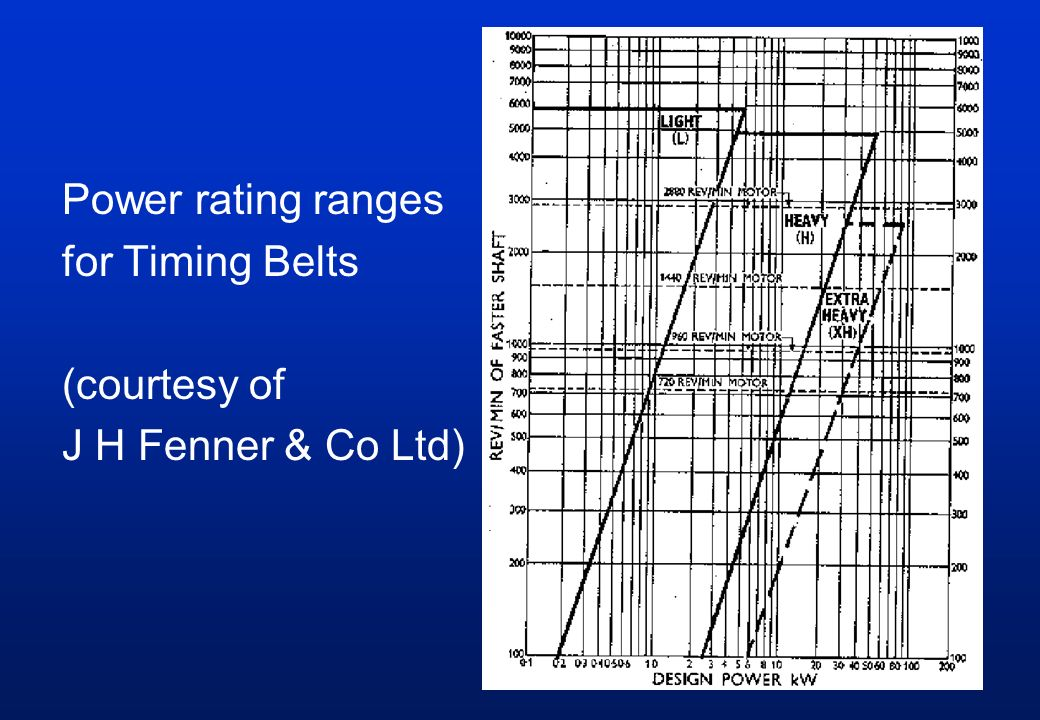 Power rating ranges for Timing Belts (courtesy of J H Fenner & Co Ltd)