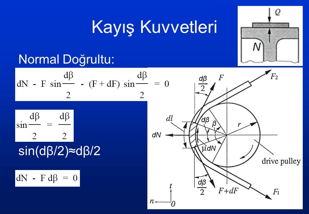 Kayış Kuvvetleri Normal Doğrultu: sin(dβ/2)≈dβ/2