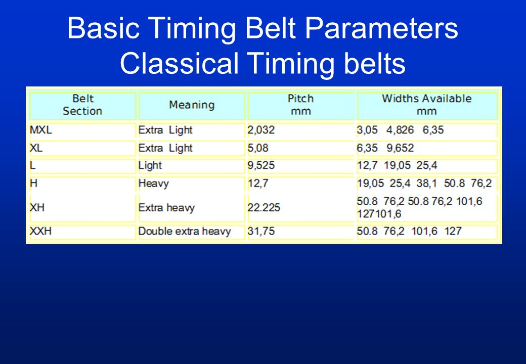 Basic Timing Belt Parameters Classical Timing belts