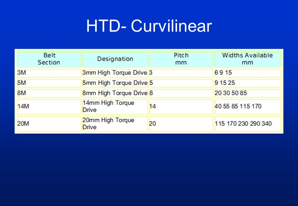 HTD- Curvilinear