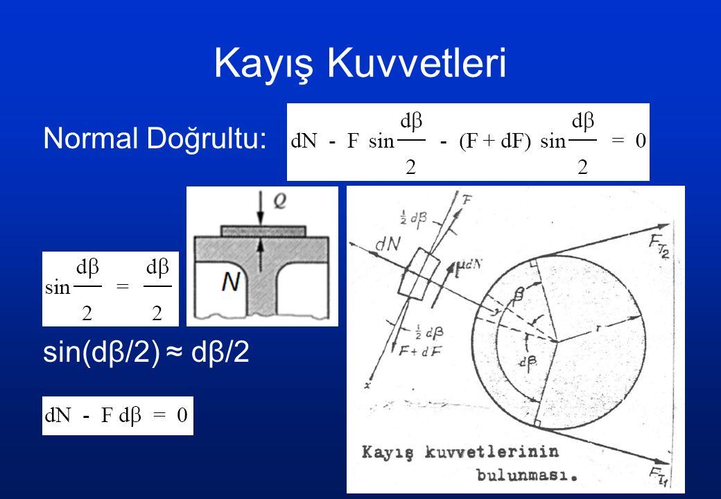 Kayış Kuvvetleri Normal Doğrultu: sin(dβ/2) ≈ dβ/2